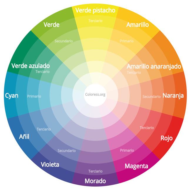 Rueda de colores primarios secundarios y terciarios